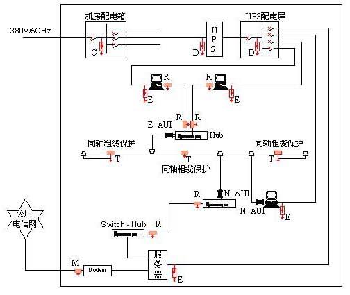 依据国际电工委员会IEC标准、德国VDE和中国GB标准与规范的要求,该计算机房系统包括电脑网络、微波通信设备、不间断供电电源和空调设备等装置设计防雷方案。 IEC1312〈雷电电磁脉冲的防护〉:本标准为建筑物内或建筑物顶部信息系统有效的雷电防护系统的设计、安装、检查、维护;并对装有这系统(如电子系统)的建筑物评估LEMP屏蔽措施的效率的方法。针对现有的防雷器(SPP)应用在防雷区概念安装上提出相关的要求。 IEC 61643 〈SPD电源防雷器〉:本标准对电源防雷器用于交直流电源电路和设备上,额定电压在