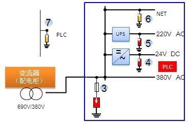 技术支持 典型防雷方案 > 风力发电机综合防雷方案  各种柜内的进线